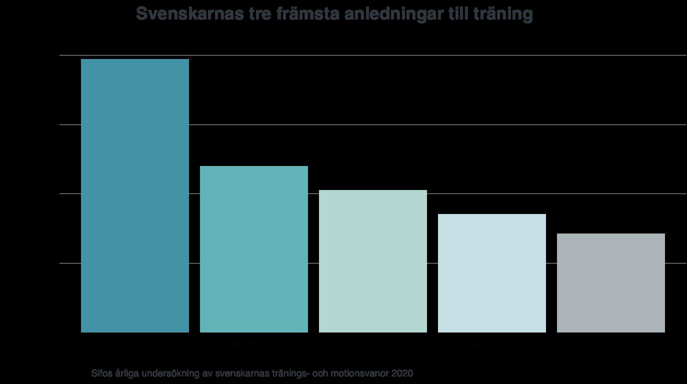 Graf som visar de främsta anledningarna till att svenskarna tränar